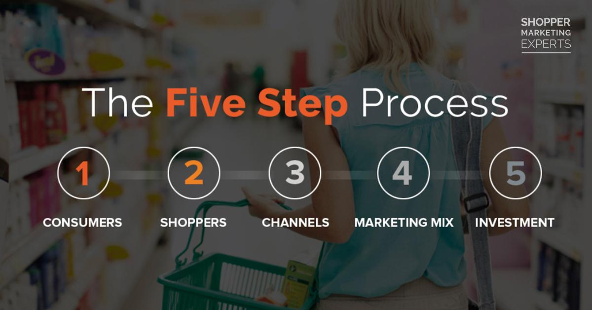 5 steps to a shopper revolution